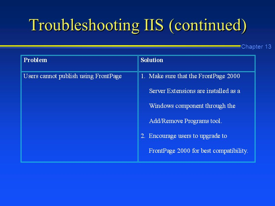 Chapter 13 Troubleshooting IIS (continued)