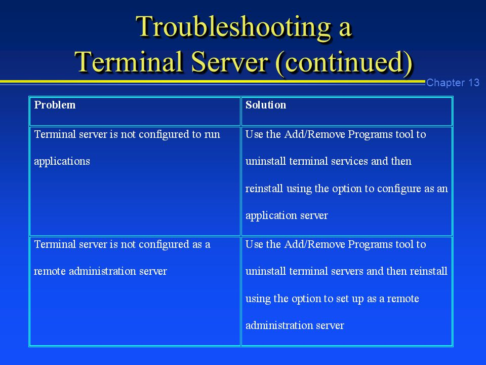 Chapter 13 Troubleshooting a Terminal Server (continued)