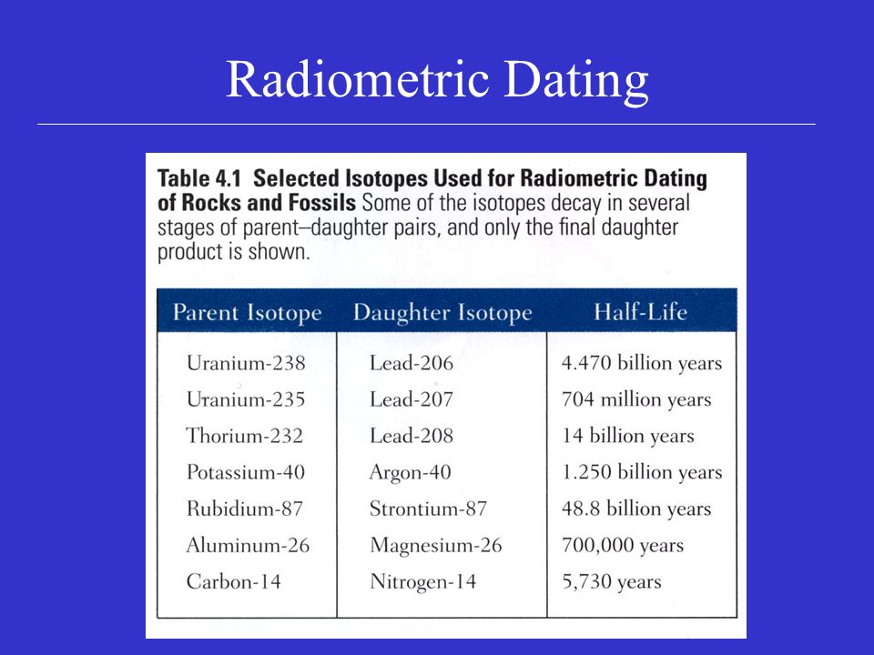 radiometric dating for middle school facts about dating a gemini