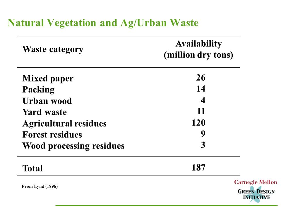 Natural Vegetation and Ag/Urban Waste From Lynd (1996) Mixed paper Packing Urban wood Yard waste Agricultural residues Forest residues Wood processing residues Total Waste category Availability (million dry tons)