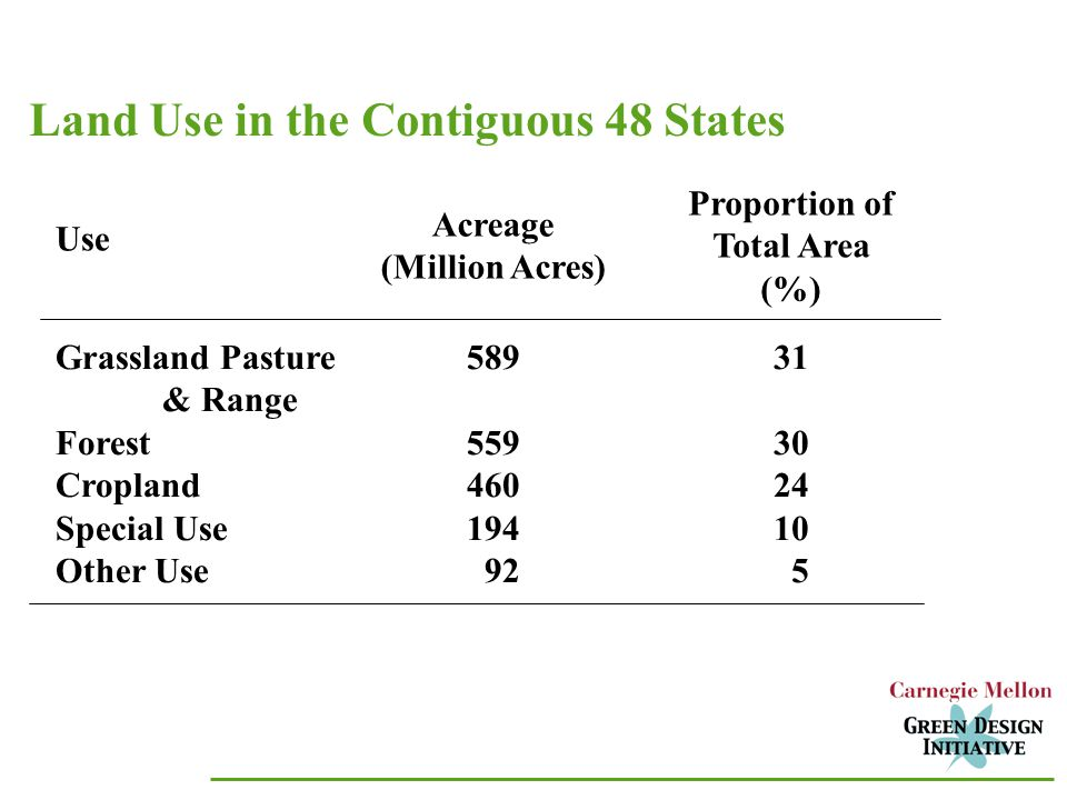 Land Use in the Contiguous 48 States Use Acreage (Million Acres) Proportion of Total Area (%) Grassland Pasture & Range Forest Cropland Special Use Other Use