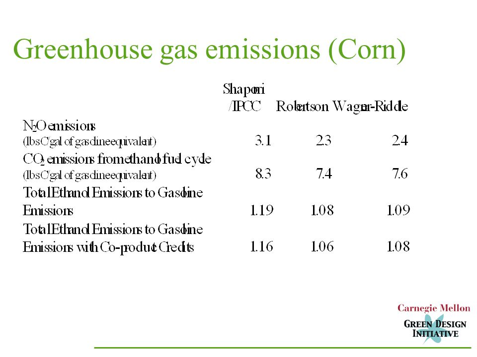 Greenhouse gas emissions (Corn)
