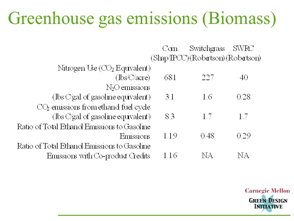 Greenhouse gas emissions (Biomass)