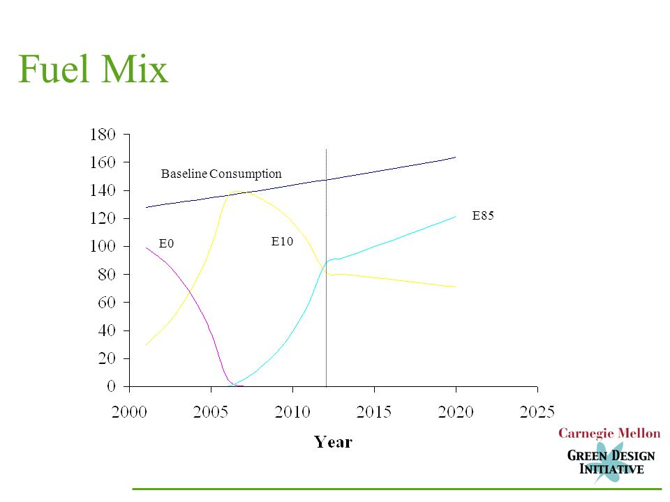 Baseline Consumption E0 E10 E85 Fuel Mix