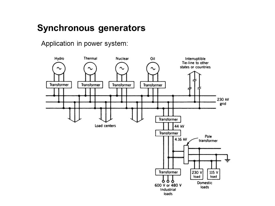 Synchronous generators Application in power system: