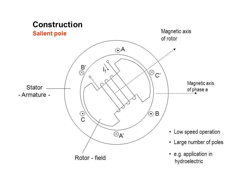 Magnetic axis of rotor Magnetic axis of phase a Salient pole Construction A A' B B' C C' IfIf Rotor - field Stator - Armature - Low speed operation Large number of poles e.g.