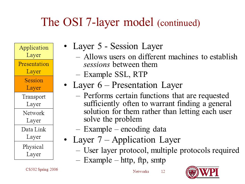 Networks 12 CS502 Spring 2006 The OSI 7-layer model (continued) Layer 5 - Session Layer –Allows users on different machines to establish sessions between them –Example SSL, RTP Layer 6 – Presentation Layer –Performs certain functions that are requested sufficiently often to warrant finding a general solution for them rather than letting each user solve the problem –Example – encoding data Layer 7 – Application Layer –User layer protocol, multiple protocols required –Example – http, ftp, smtp Physical Layer Data Link Layer Network Layer Transport Layer Session Layer Presentation Layer Application Layer
