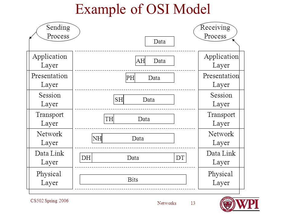 Networks 13 CS502 Spring 2006 Example of OSI Model Physical Layer Data Link Layer Network Layer Transport Layer Session Layer Presentation Layer Application Layer Sending Process Physical Layer Data Link Layer Network Layer Transport Layer Session Layer Presentation Layer Application Layer Receiving Process Bits DHDataDT NHData THData SHData PHData AHData
