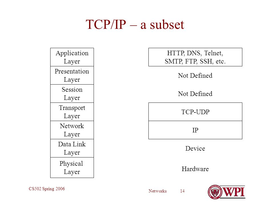 Networks 14 CS502 Spring 2006 TCP/IP – a subset Physical Layer Data Link Layer Network Layer Transport Layer Session Layer Presentation Layer Application Layer HTTP, DNS, Telnet, SMTP, FTP, SSH, etc.