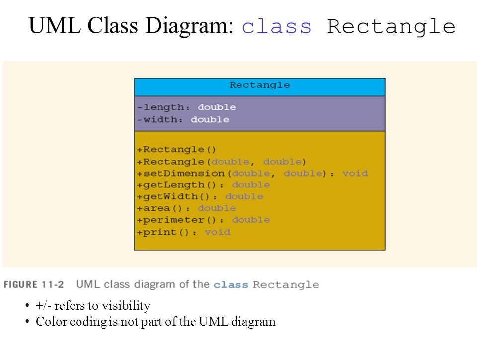 Java 212 interfaces intro to uml diagrams uml class diagram class 2 uml class diagram class rectangle refers to visibility color coding is not part of the uml diagram ccuart Images