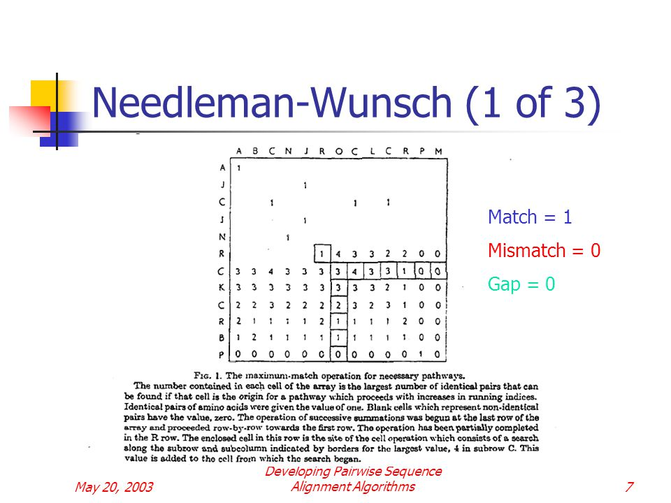 May 20, 2003 Developing Pairwise Sequence Alignment Algorithms7 Needleman-Wunsch (1 of 3) Match = 1 Mismatch = 0 Gap = 0