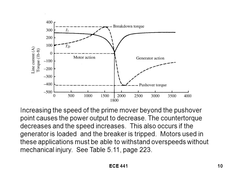 ECE Increasing the speed of the prime mover beyond the pushover point causes the power output to decrease.