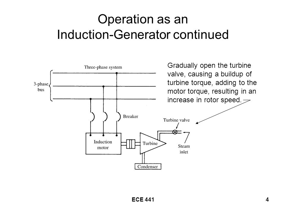 ECE 4414 Operation as an Induction-Generator continued Gradually open the turbine valve, causing a buildup of turbine torque, adding to the motor torque, resulting in an increase in rotor speed.