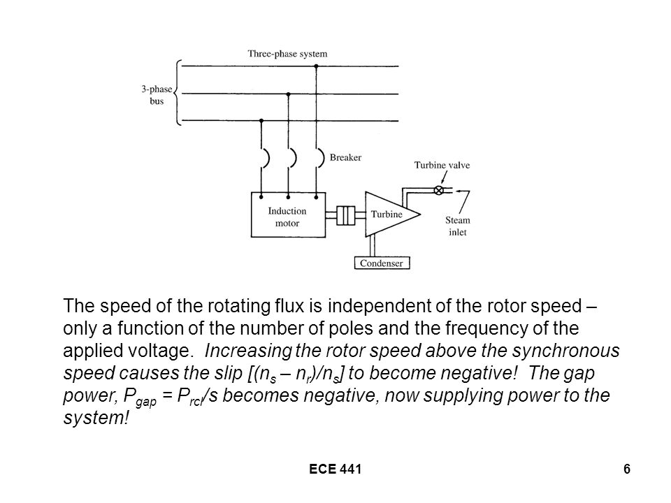 ECE 4416 The speed of the rotating flux is independent of the rotor speed – only a function of the number of poles and the frequency of the applied voltage.