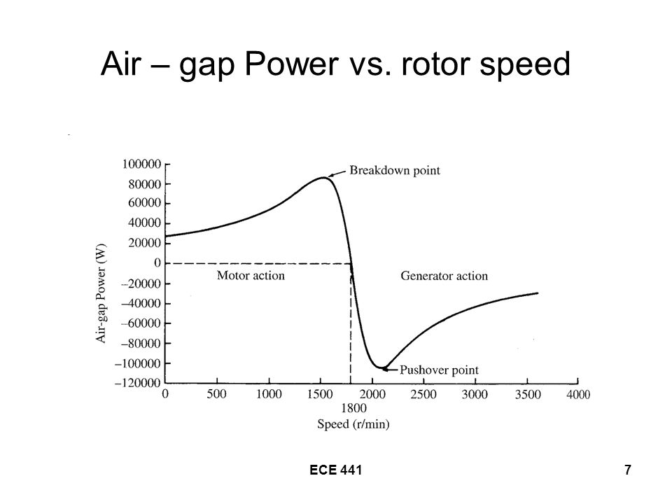 ECE 4417 Air – gap Power vs. rotor speed