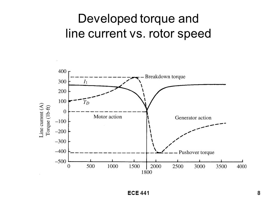 ECE 4418 Developed torque and line current vs. rotor speed
