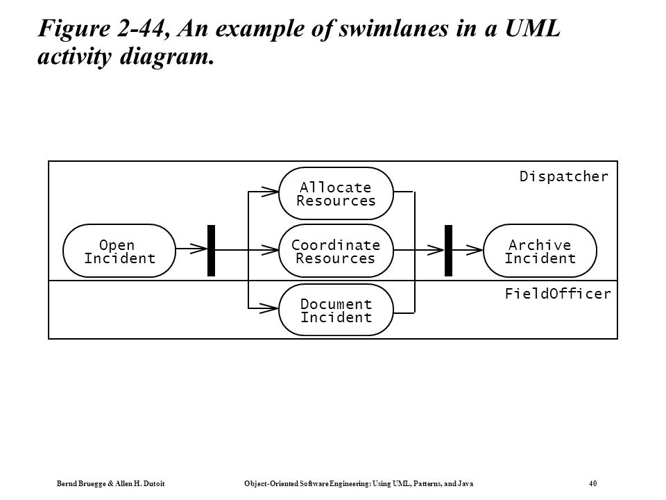 slide_40 using uml, patterns, and java object oriented software engineering