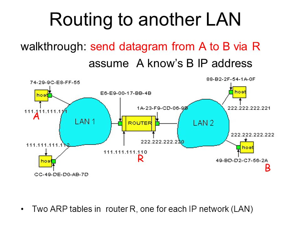 Routing to another LAN walkthrough: send datagram from A to B via R assume A know's B IP address Two ARP tables in router R, one for each IP network (LAN) In routing table at source Host, find router In ARP table at source, find MAC address E6-E BB-4B, etc A R B
