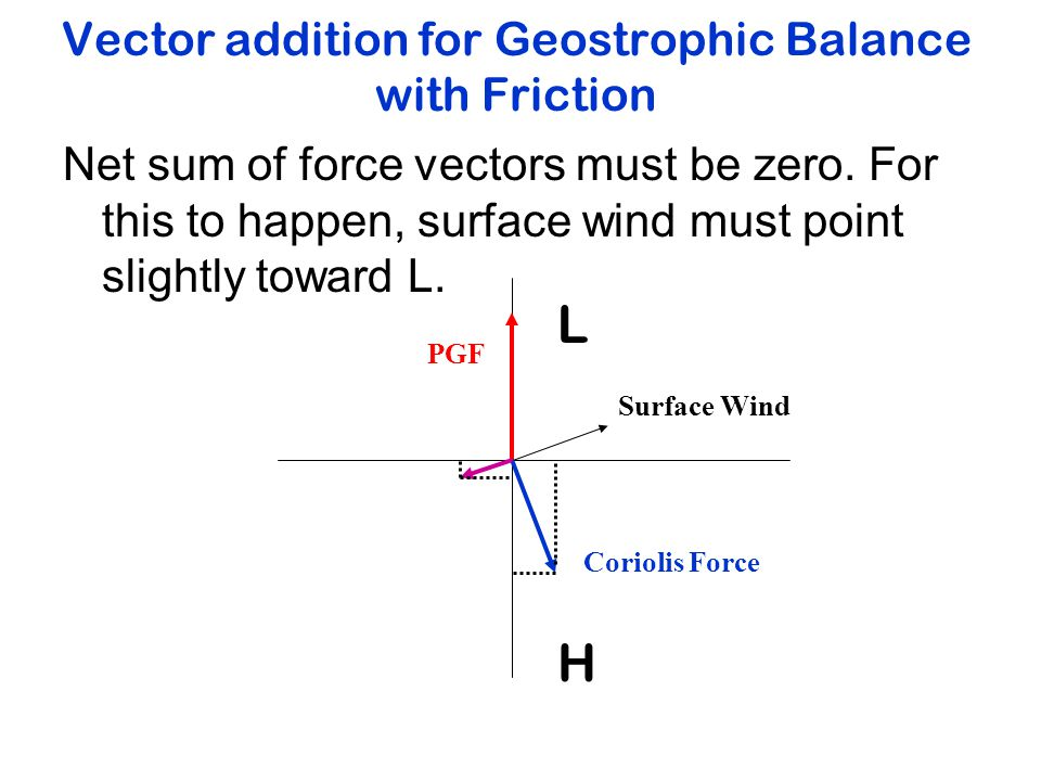Vector addition for Geostrophic Balance with Friction Net sum of force vectors must be zero.