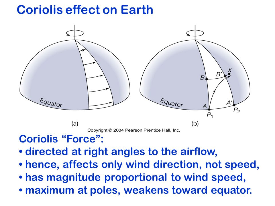 Coriolis effect on Earth Coriolis Force : directed at right angles to the airflow, hence, affects only wind direction, not speed, has magnitude proportional to wind speed, maximum at poles, weakens toward equator.