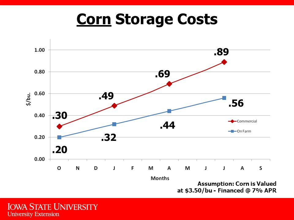 Corn Storage Costs Assumption: Corn is Valued at $3.50/bu - 7% APR
