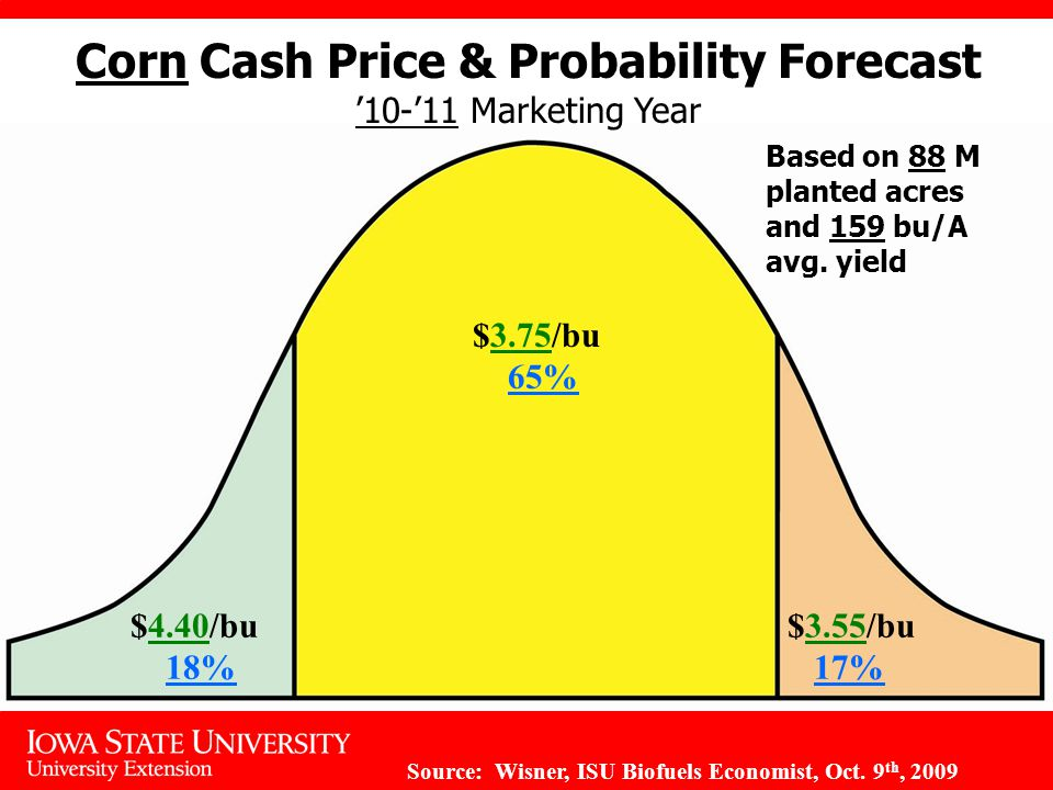 $4.40/bu 18% $3.75/bu 65% $3.55/bu 17% Corn Cash Price & Probability Forecast '10-'11 Marketing Year Based on 88 M planted acres and 159 bu/A avg.