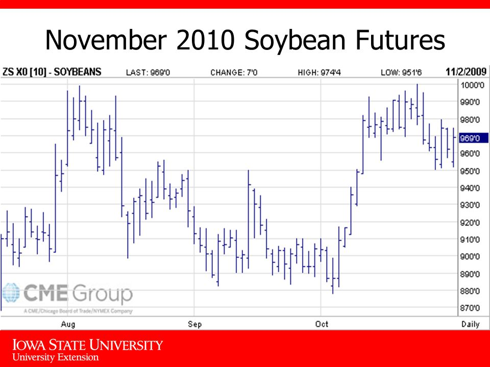 November 2010 Soybean Futures