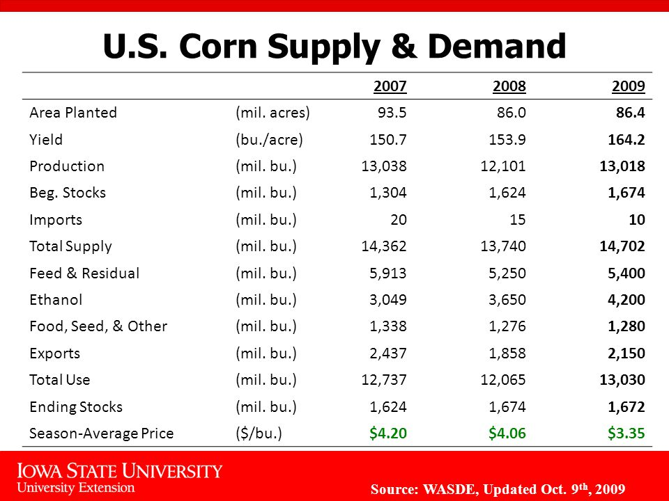 U.S. Corn Supply & Demand Area Planted(mil.