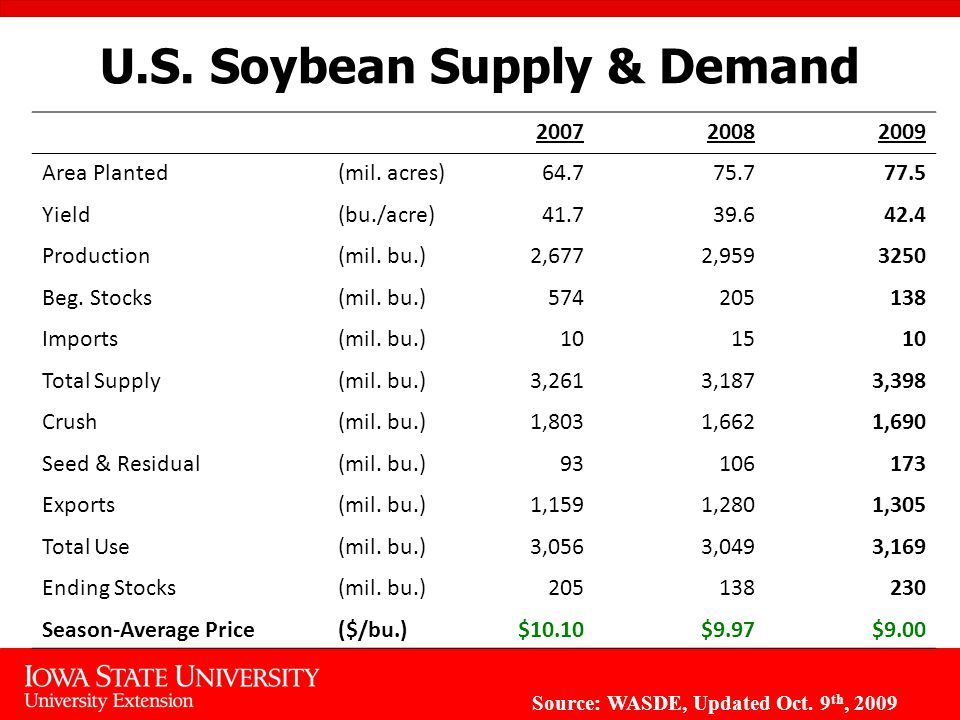 U.S. Soybean Supply & Demand Area Planted(mil.