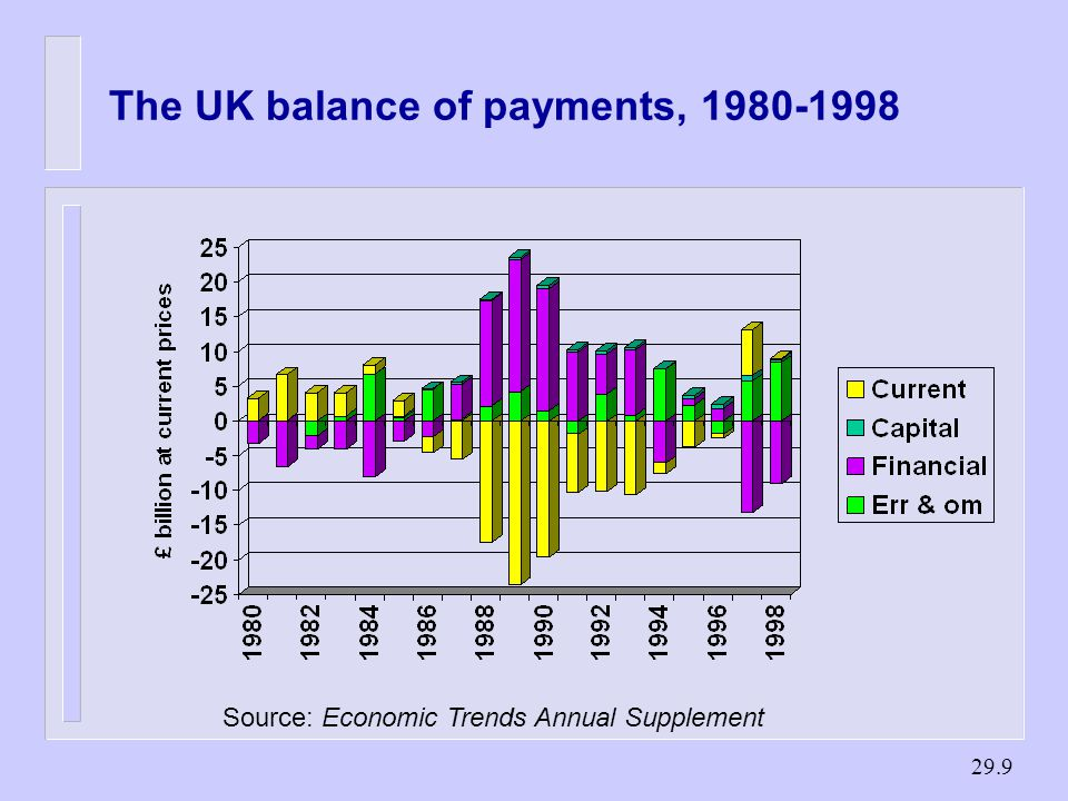29.9 The UK balance of payments, Source: Economic Trends Annual Supplement