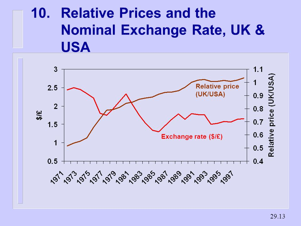 Relative Prices and the Nominal Exchange Rate, UK & USA Relative price (UK/USA) Exchange rate ($/£)