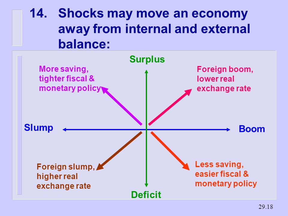 Shocks may move an economy away from internal and external balance: Boom Slump Surplus Deficit More saving, tighter fiscal & monetary policy Foreign boom, lower real exchange rate Foreign slump, higher real exchange rate Less saving, easier fiscal & monetary policy