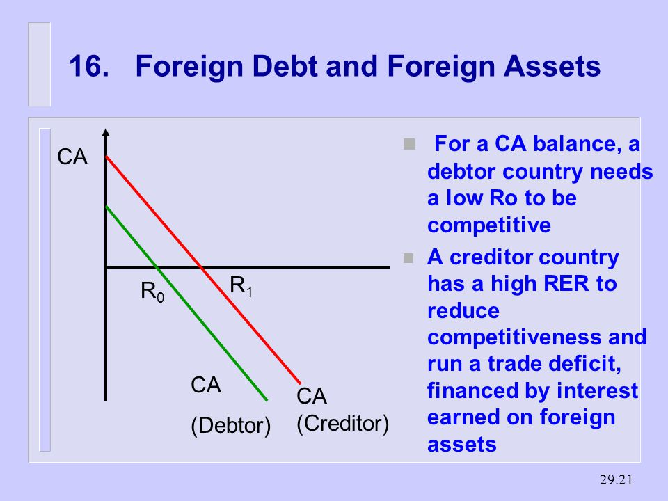 Foreign Debt and Foreign Assets CA (Creditor) CA (Debtor) R0R0 R1R1 n For a CA balance, a debtor country needs a low Ro to be competitive n A creditor country has a high RER to reduce competitiveness and run a trade deficit, financed by interest earned on foreign assets
