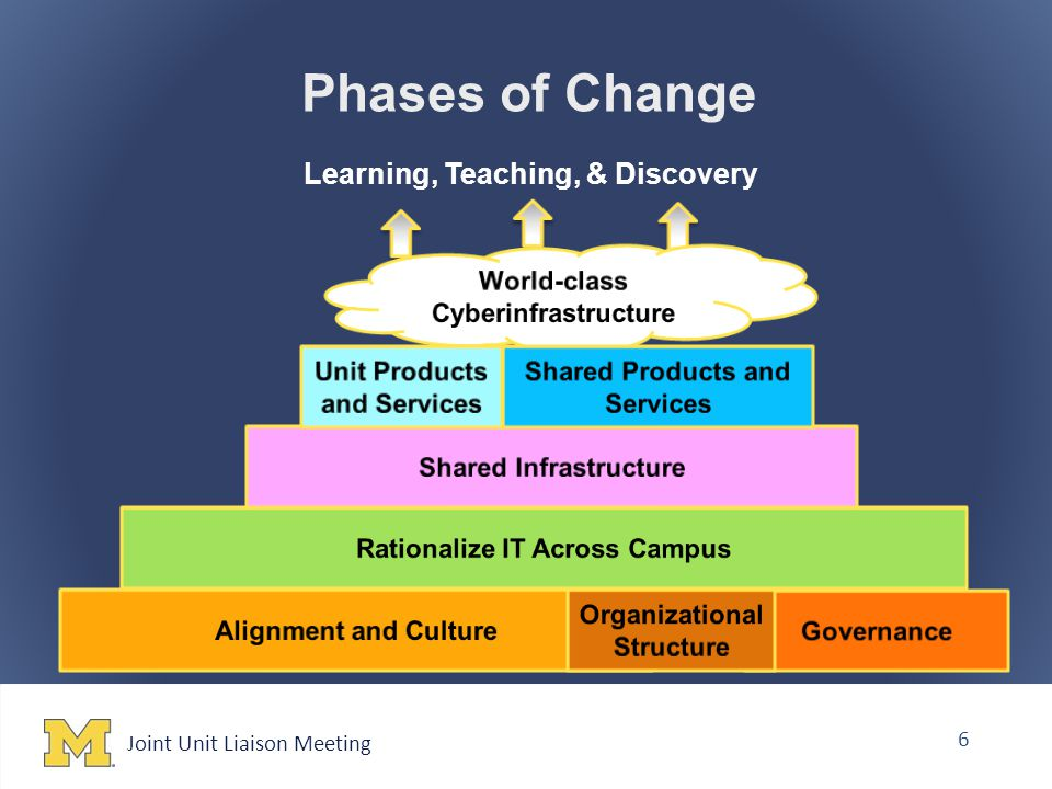 Joint Unit Liaison Meeting 6 Phases of Change Learning, Teaching, & Discovery