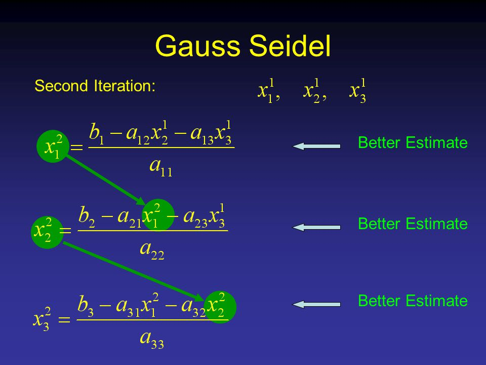 Gauss Seidel Second Iteration: Better Estimate