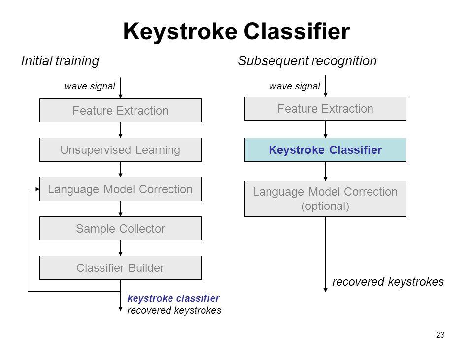 recover keystrokes