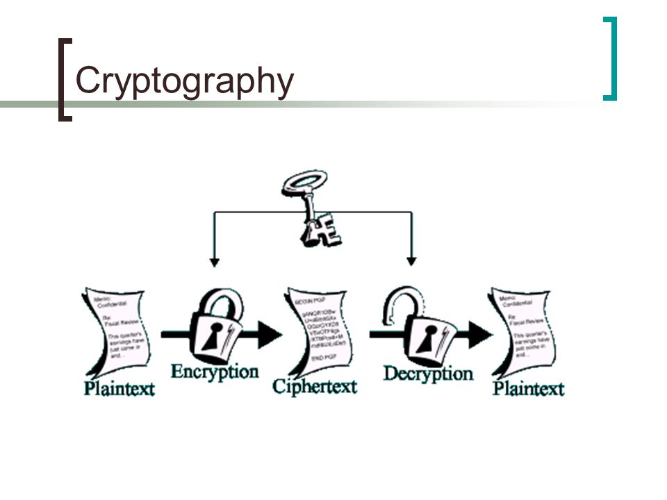 An Introduction to Cryptology and Coding Theory Discrete
