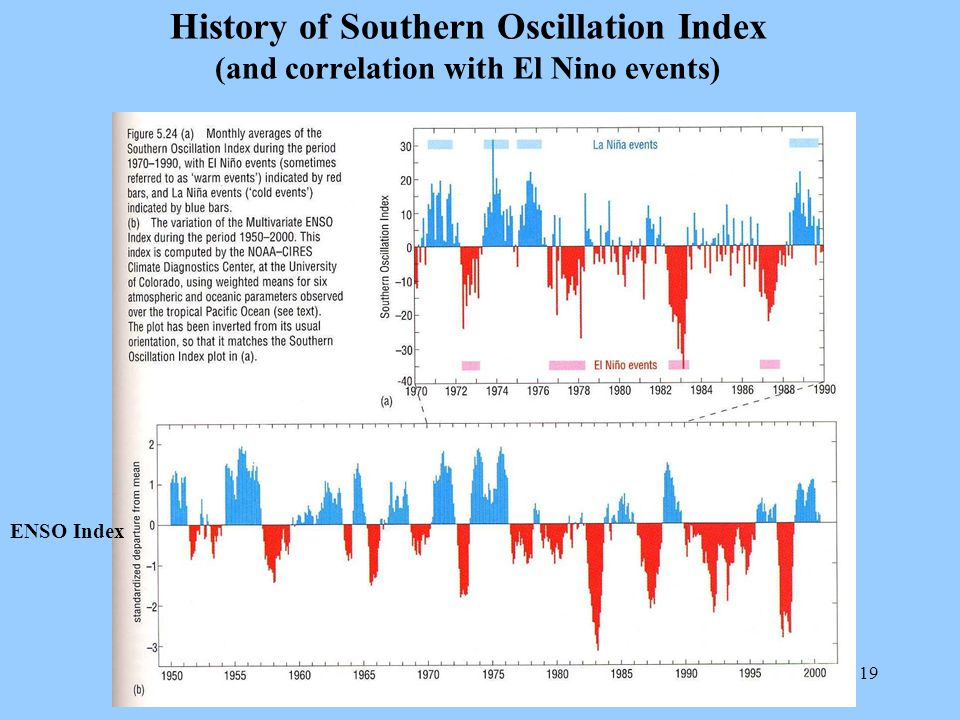 19 History of Southern Oscillation Index (and correlation with El Nino events) ENSO Index