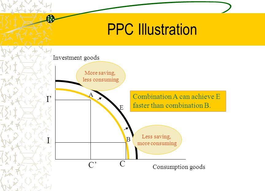 PPC Illustration Consumption goods Investment goods A B E I I' C C' Combination A can achieve E faster than combination B.