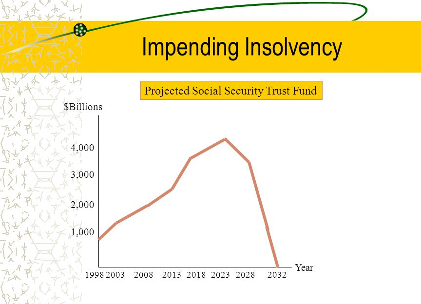 Impending Insolvency $Billions Year 1,000 2,000 4,000 3, Projected Social Security Trust Fund