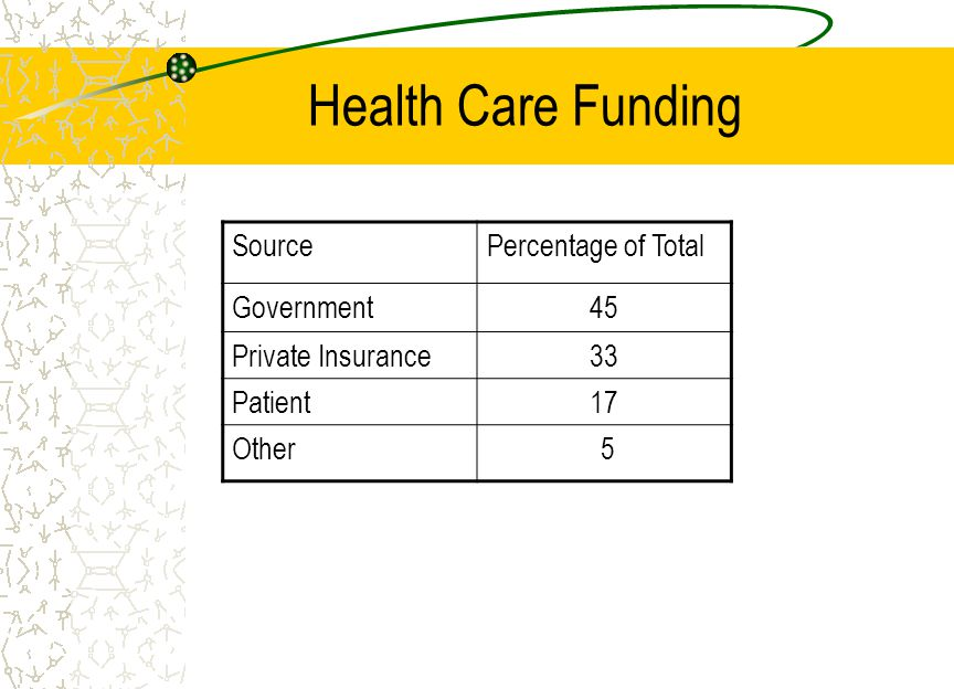 Health Care Funding SourcePercentage of Total Government45 Private Insurance33 Patient17 Other 5