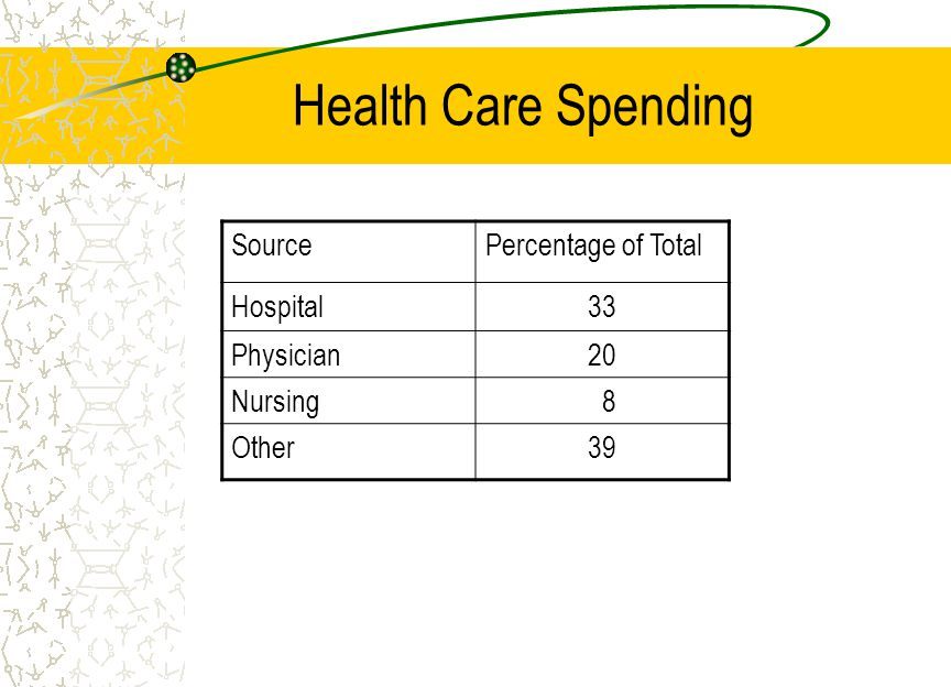 Health Care Spending SourcePercentage of Total Hospital33 Physician20 Nursing 8 Other39