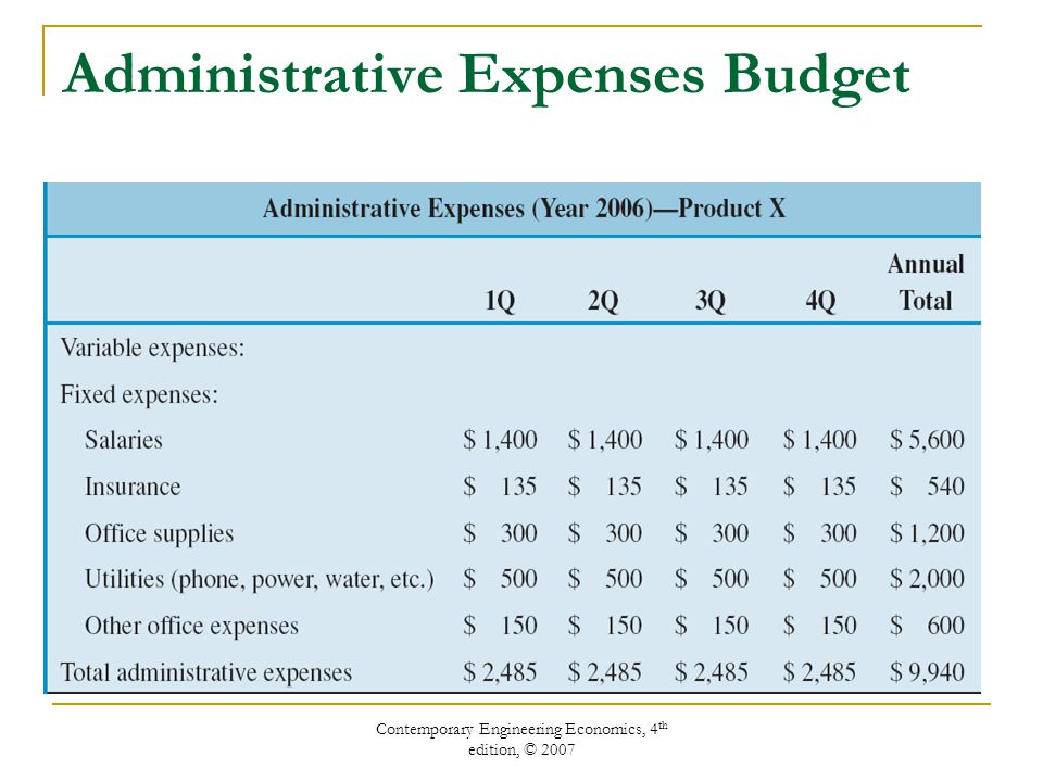 Contemporary Engineering Economics, 4 th edition, © 2007 Administrative Expenses Budget