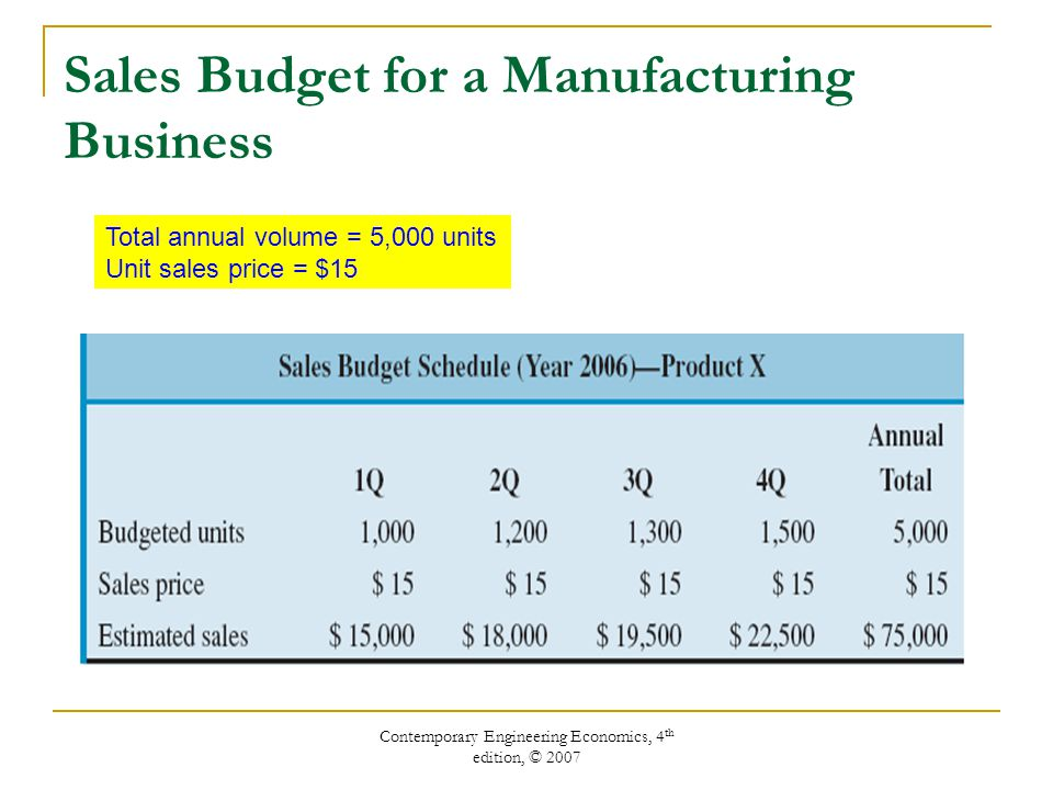 Contemporary Engineering Economics, 4 th edition, © 2007 Sales Budget for a Manufacturing Business Total annual volume = 5,000 units Unit sales price = $15
