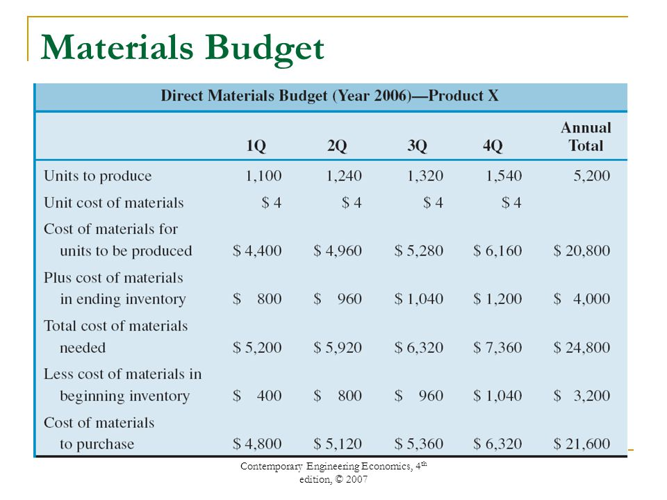 Contemporary Engineering Economics, 4 th edition, © 2007 Materials Budget