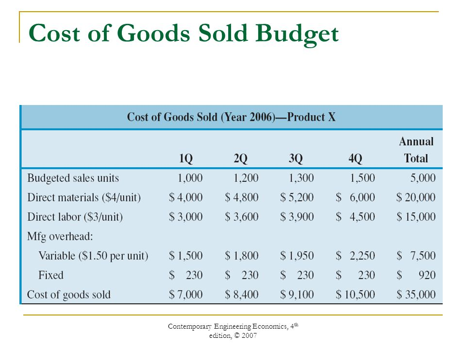 Contemporary Engineering Economics, 4 th edition, © 2007 Cost of Goods Sold Budget