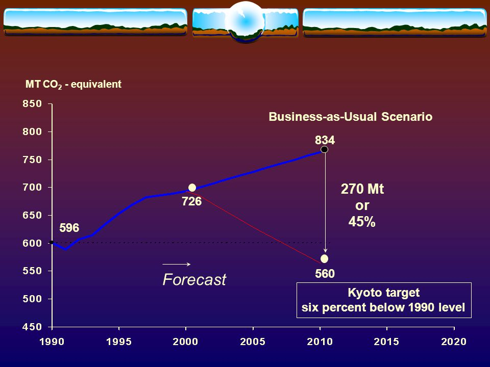 MT CO 2 - equivalent Mt or 45% 560 Kyoto target six percent below 1990 level Forecast Business-as-Usual Scenario