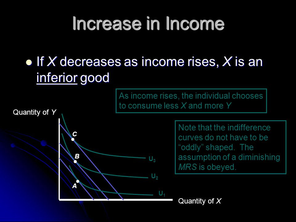 Increase in Income If X decreases as income rises, X is an inferior good If X decreases as income rises, X is an inferior good Quantity of X Quantity of Y C U3U3 As income rises, the individual chooses to consume less X and more Y Note that the indifference curves do not have to be oddly shaped.