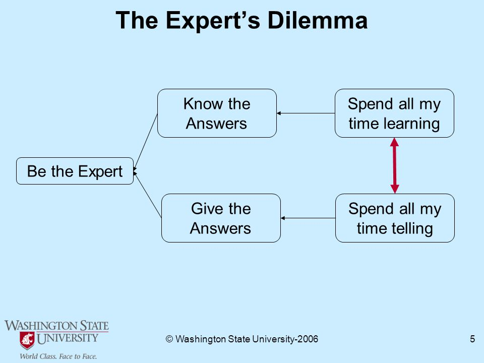 © Washington State University The Expert's Dilemma Be the Expert Know the Answers Spend all my time telling Spend all my time learning Give the Answers