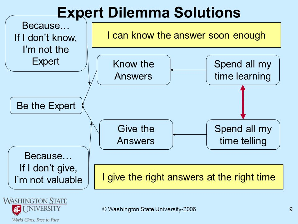 © Washington State University Expert Dilemma Solutions Be the Expert Know the Answers Spend all my time telling Spend all my time learning Give the Answers Because… If I don't know, I'm not the Expert Because… If I don't give, I'm not valuable I can know the answer soon enough I give the right answers at the right time